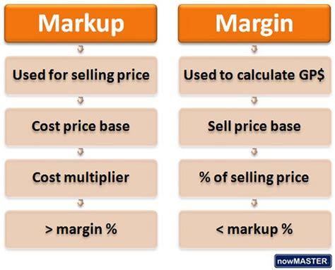 margin vs markup table markup vs margin the difference between markup and