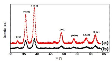 xrd pattern cuo fig 3 xrd pattern of cuo nanoparticles prepared at 85 176 c