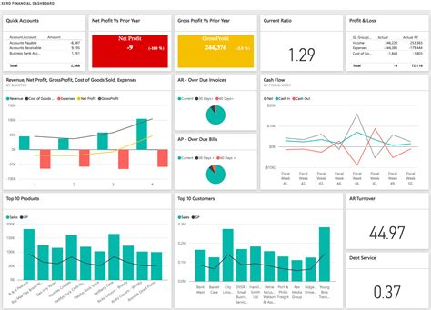 financial analysis sle report power bi dashboard financial analysis
