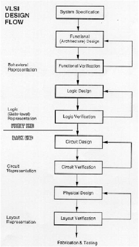 layout verification in vlsi asic physical design using synopsys bipeenkulkarni