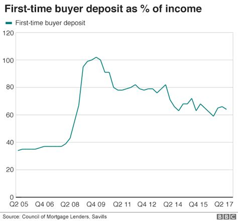 buying a house with 5 percent deposit your biggest financial decision in charts fasttrack passive income