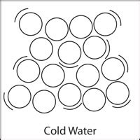 molecules in motion chapter 1 matter solids liquids