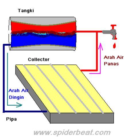 Pemanas Air Menggunakan Ac aplikasi solar sel kacka horizon