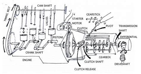 car gearbox diagram car gearbox repairs kettering headlands garage