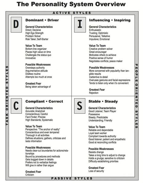 free printable disc questionnaire 17 best images about disc test on pinterest personality