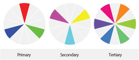 define tertiary colors simple color wheel chart primary secondary tertiary