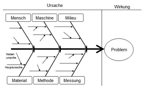 Vorlage Ishikawa Word File Ursache Wirkung Diagramm Allgemein Png Wikimedia Commons