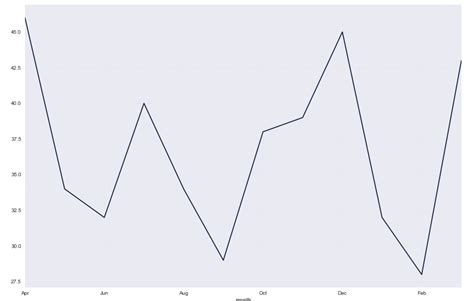 layout xaxis plotly python plotly renaming axis ticks stack overflow