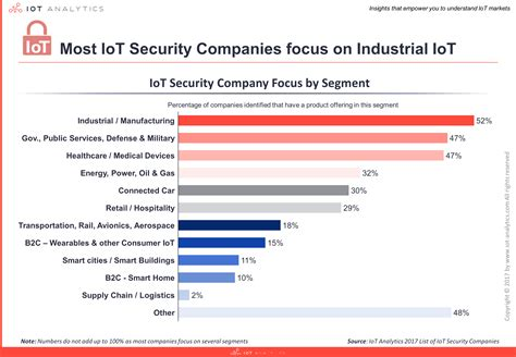 iot security company list 2017 econnect
