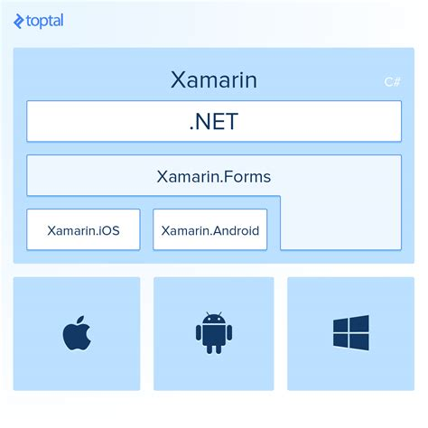 xamarin forms forms 1 developers io building cross platform apps with xamarin perspective of