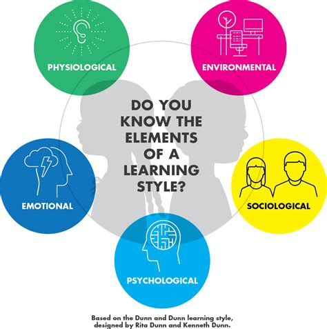 Do You Influence Your Mans Style by Do You The 5 Elements Of A Learning Style
