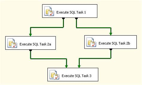 workflow in ssis ms sql tips dynamic sql server integration services ssis