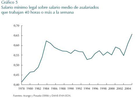 salario minimo y subsidio de transporte 2016 colombia salario minimo integral 2016 colombia y subsidio