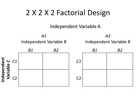 design expert 2 level factorial fixed designs for psychological research