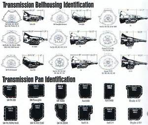 transmission bellhousing identification guide products