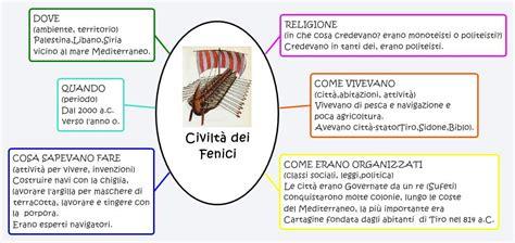 Civiltà dei Fenici    XMind Online Library