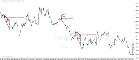triangle wedge pattern metatrader indicator for triangle chart patterns