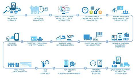 process road map roadmap logile process simplified