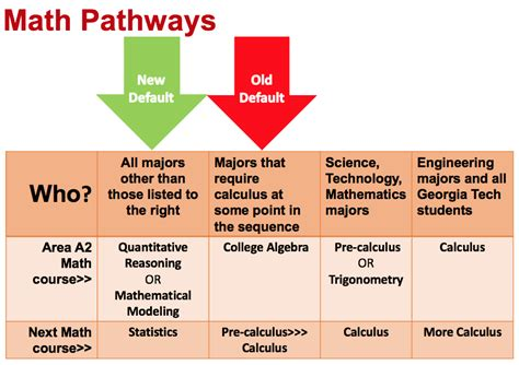 How Does Mba Math Take To Complete by Math Pathways Complete College
