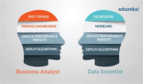 Mba In Business Analytics by Top Reasons Why Business Analytics Is A Must For Mba Grads