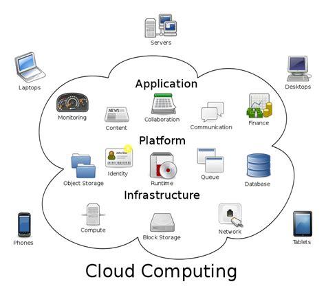 cloud computing visio stencils word choice quot on the cloud quot or quot in the cloud quot