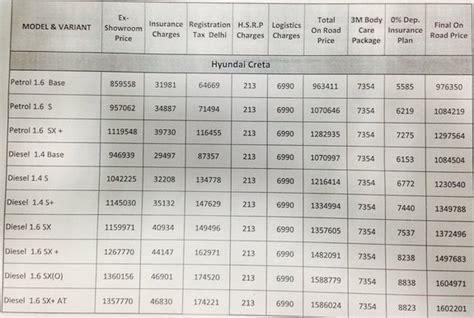 hyundai cars in bangalore with price hyundai creta on road prices delhi bangalore hyderabad