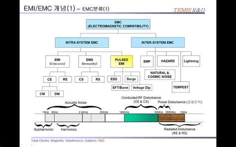 pcb layout guidelines for emi emc emi emc 개념 및 용어