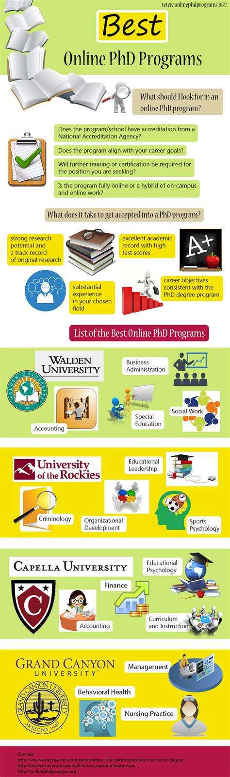 Top Doctoral Programs In Business 5 by Phd Programs Phd Programs
