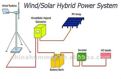 small wind generators and pv hybrid power system 3kw china