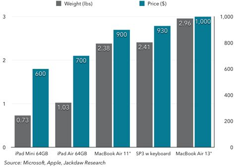 Mba Comparison by Surface Pro 3 Like Every Other Device Is A Compromise
