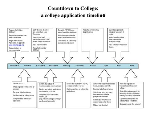 College Admission Decision Dates A College Application Timeline