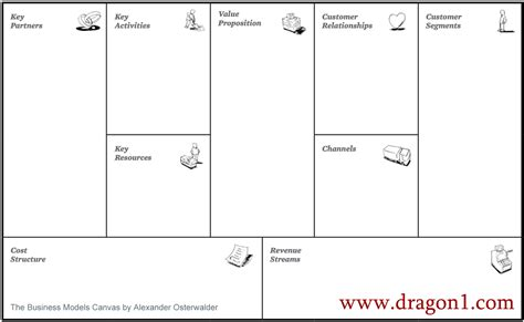 tutorial sketchup in romana business model canvas template dragon1