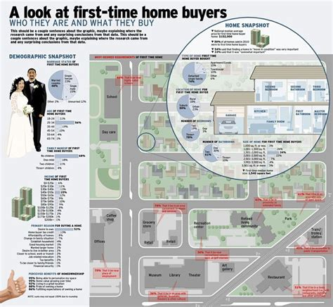 1000 images about real estate infographics on