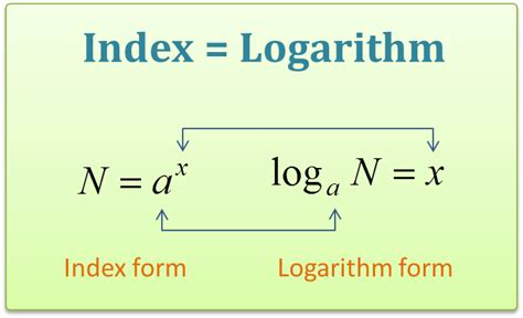 Expanding Square Table by Exercise 3blogarithms And Laws Of Logarithms Mathematics