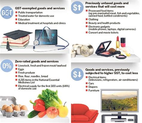 Gst Credit Formula How Will Malaysia S Gst Affect You Drwealth