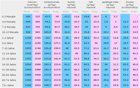 Wieviel Platz Pro Person Am Tisch by Kohlenhydrate Tabelle Liste Erfolgreich Abnehmen Durch
