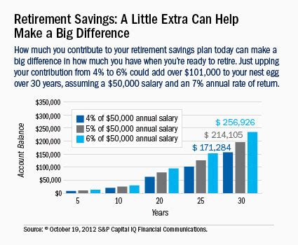 Retirement Tips For The Average Joe by 10 Tips To Help You Boost Your Retirement Savings