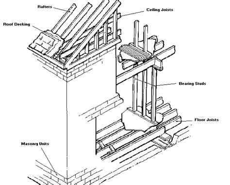 masonry layout meaning masonry joisted masonry