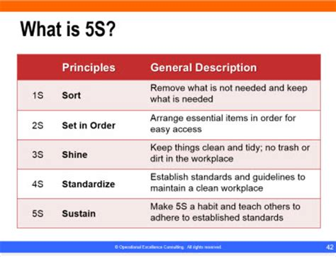 sle process improvement plan template learn lean 5s best practices
