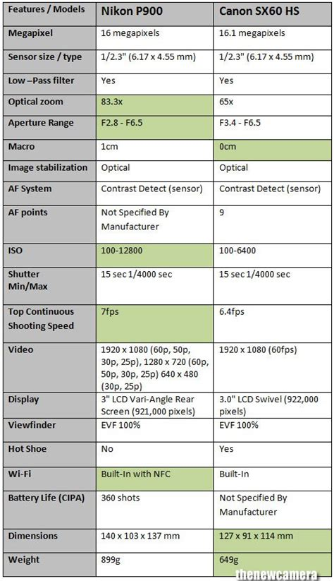 Nikon P900 Sensor Size by Nikon P900 Vs Canon Sx60 Hs 171 New