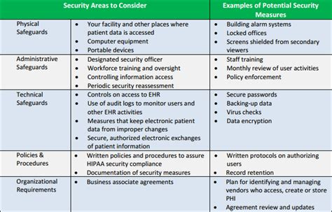 Cms Hipaa Risk Analysis Myths And Truths Emr And Hipaa It Security Risk Analysis Template
