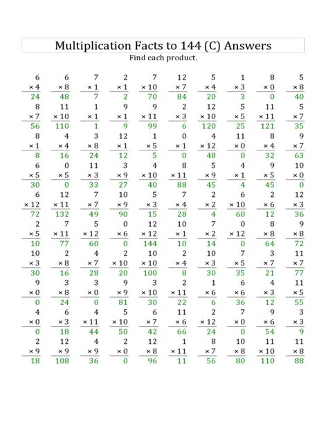 printable multiplication chart to 144 multiplication facts 0 to 12 worksheets 7 best images of