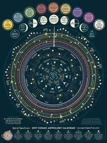 Lunar Eclipse Calendar 2018 Best 25 Astrology Ideas On My Astrology