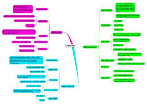 Essay Concept Map by Argumentative Essay Mind Mapping Platinum Class Limousine