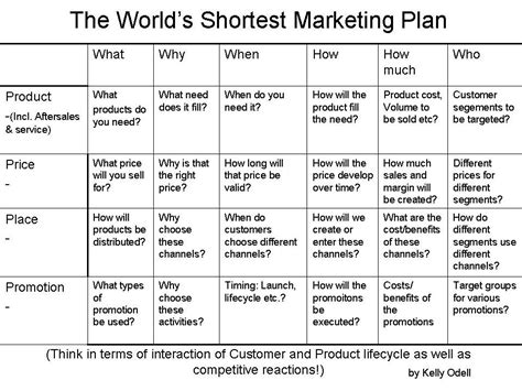 marketing caign planning template marketing plan template in a page results in 24 page plan