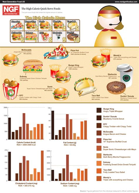 healthy fats high in calories fast food calories infographic