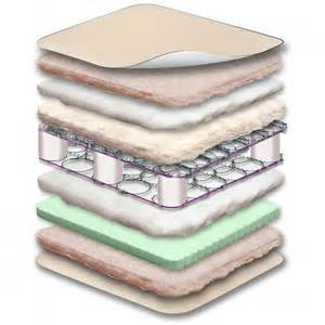Crib Mattress Sealy Sealy Healthy Luxury 2 Stage Cool Gel Crib Toddler Mattress Sealy Baby