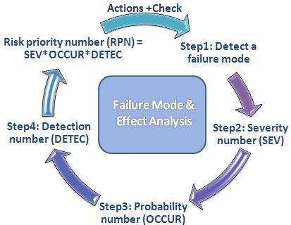 design failure mode effect analysis pdf o que 233 fmea