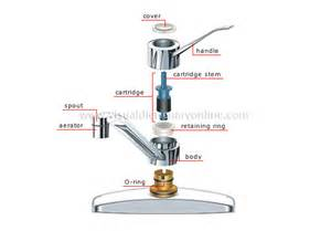 Leaky Kitchen Faucet Repair House Plumbing Faucets Cartridge Faucet Image