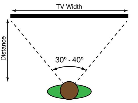 tv viewing angle calculator